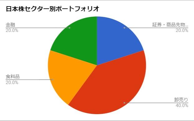 日本株セクター別