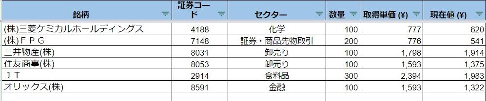 日本株のポートフォリオ