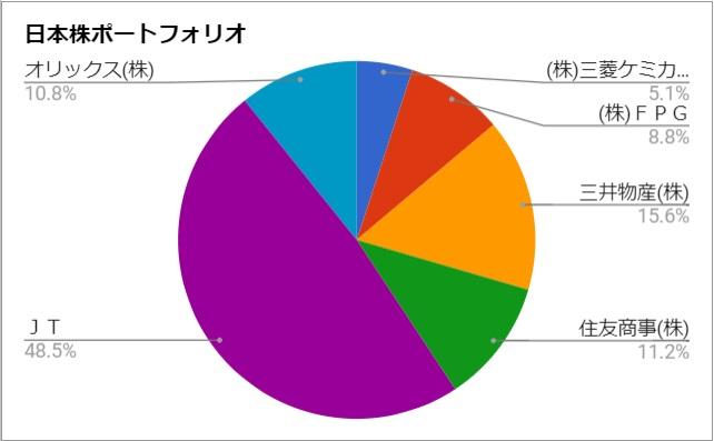 日本株の保有比率