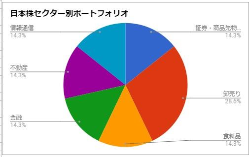 日本株のセクター別