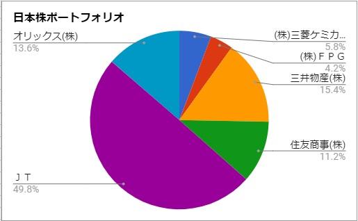 日本株の比率