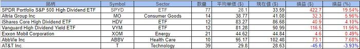 米国株のポートフォリオ